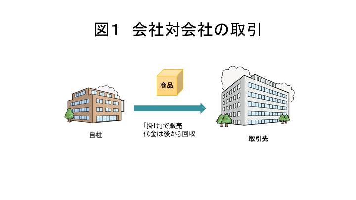 法人取引におけるキホン | 販売管理コラム | クラウドERP・統合基幹 ...